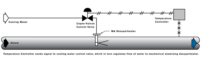Mechanics of Copes Vulcan DeSuperheaters